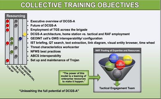Intelligence Center Develops Distributed Common Ground System Army