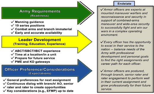 us army assignments What are good examples of broadening assignments to advise to now that the army is downsizing what do think will happen welcome to rallypoint continue with.