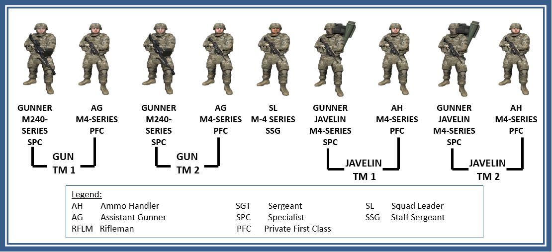 Infantry weapons squad