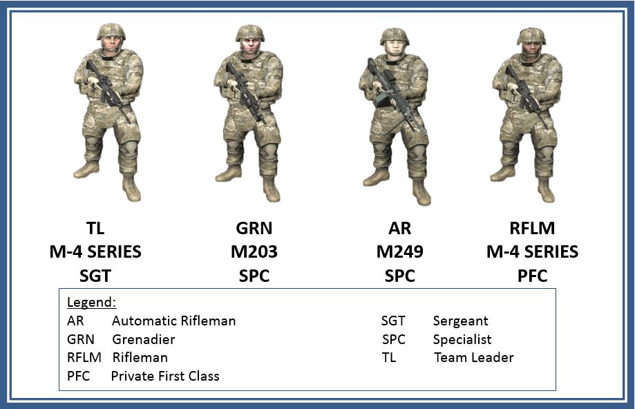 Infantry fire team