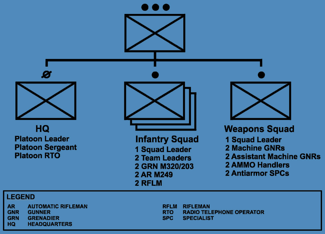 Infantry rifle platoon chart