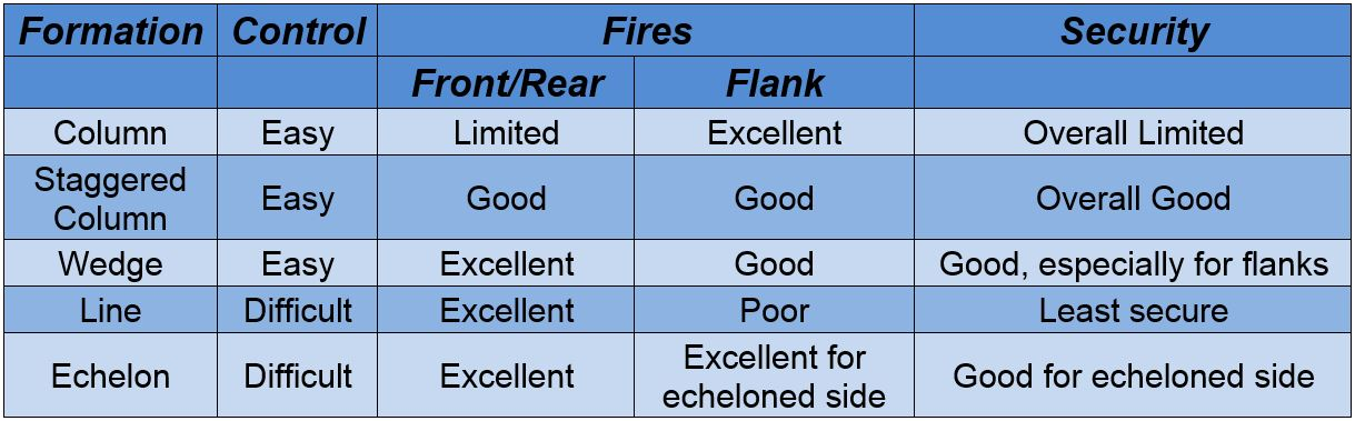 Mounted formation characteristics