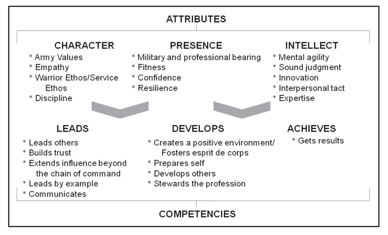 how to develop leadership competencies