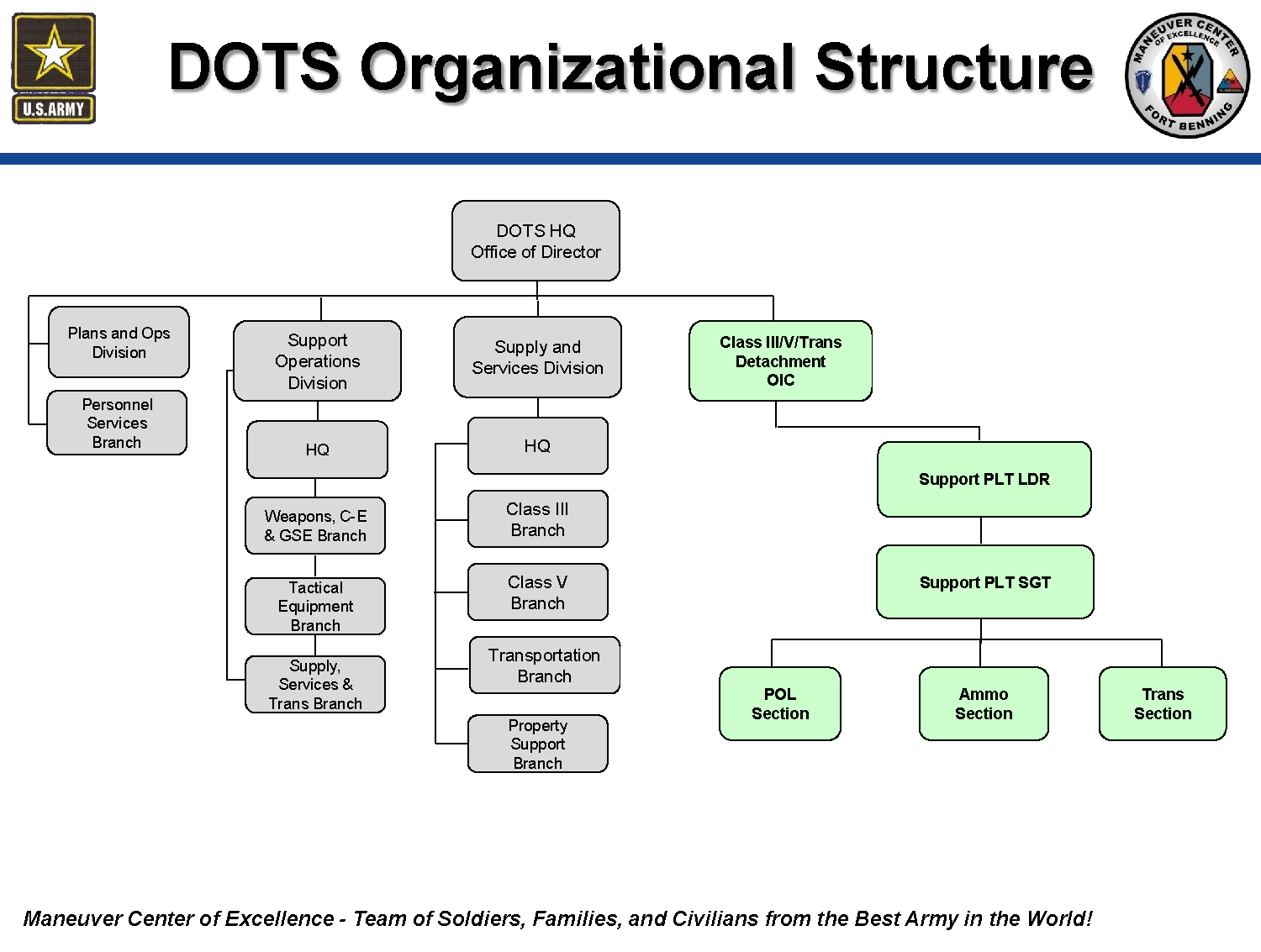 Directorate Of Training Sustainment (DOTS