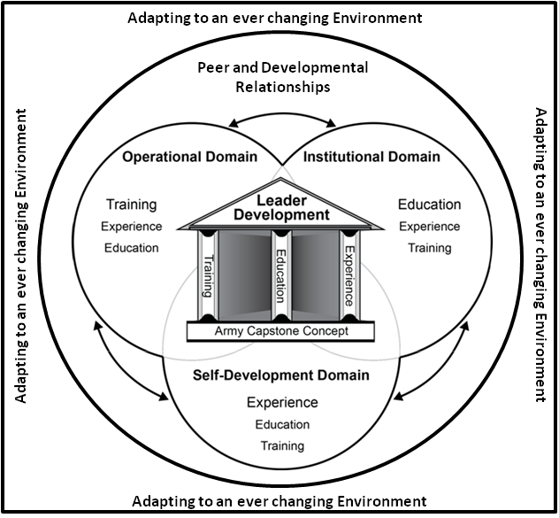 How Leader develop diagram